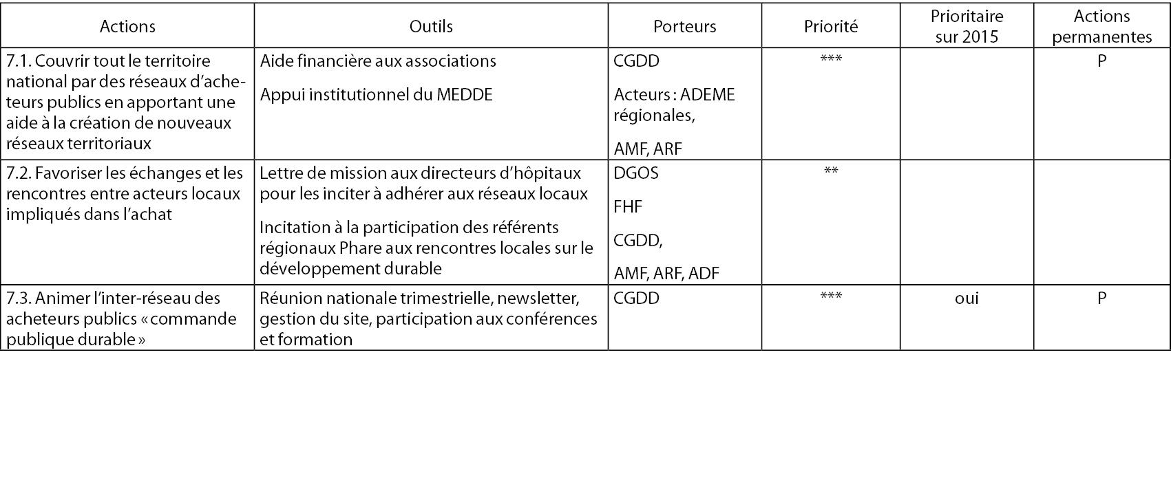 ebb0297db6 Plan national d'action pour les achats publics durables 2015-2020
