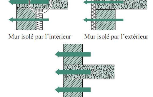 Influence Du Type Du0027isolation