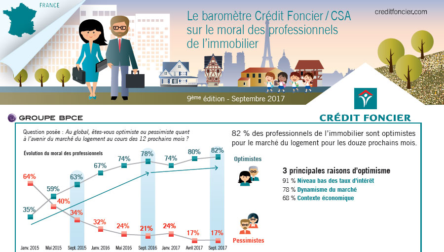 Immobilier : 2018 sera