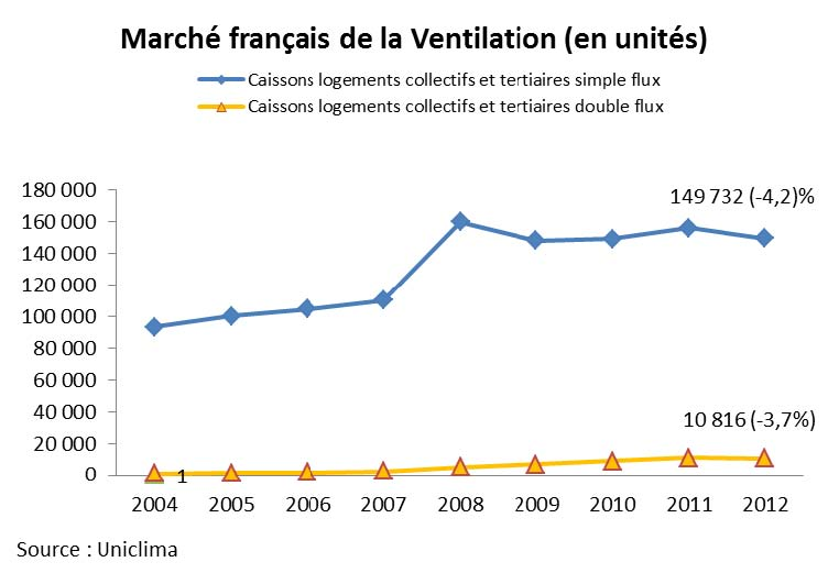 Evolution ventilation en collectif