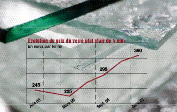 ec89878decab31 Envolée du prix du verre   la réponse des entreprises