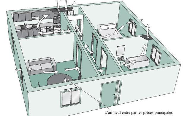 comment a marche la ventilation des b timents. Black Bedroom Furniture Sets. Home Design Ideas