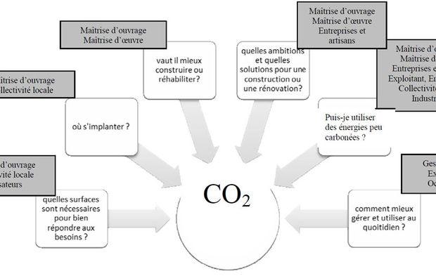 ce qui peut datation de carbone être utilisé sur