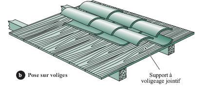 Couverture en tuiles canal comment a marche - Pose de tuile canal sur plaque ondulee ...