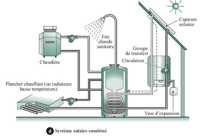 comment a marche la production d eau chaude sanitaire. Black Bedroom Furniture Sets. Home Design Ideas