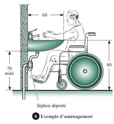 Comment ça Marche Installations Sanitaires Accessibles