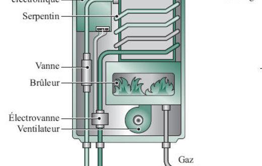 comment marche la production d eau chaude sanitaire riposte verte pour un bureau responsable. Black Bedroom Furniture Sets. Home Design Ideas