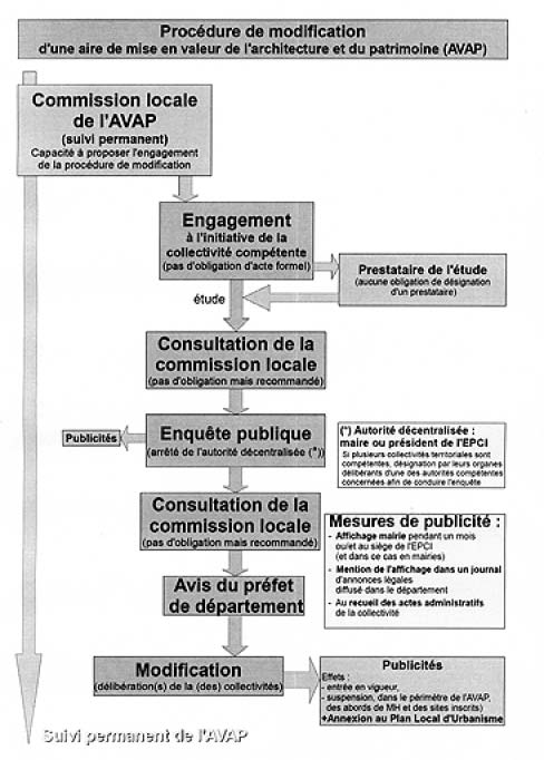 PHOTO - Image2 circulaire avap.eps