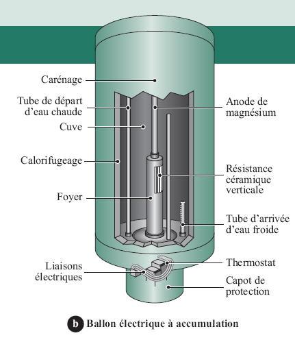comment 231 a marche la production d eau chaude sanitaire
