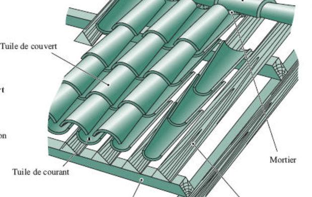 Couverture en tuiles canal comment a marche - Comment poser des liteaux pour tuiles ...