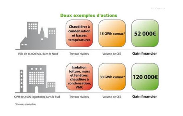 La Caisse d'Epargne, acteur des certificats d'économie d'énergie : une première pour une banque