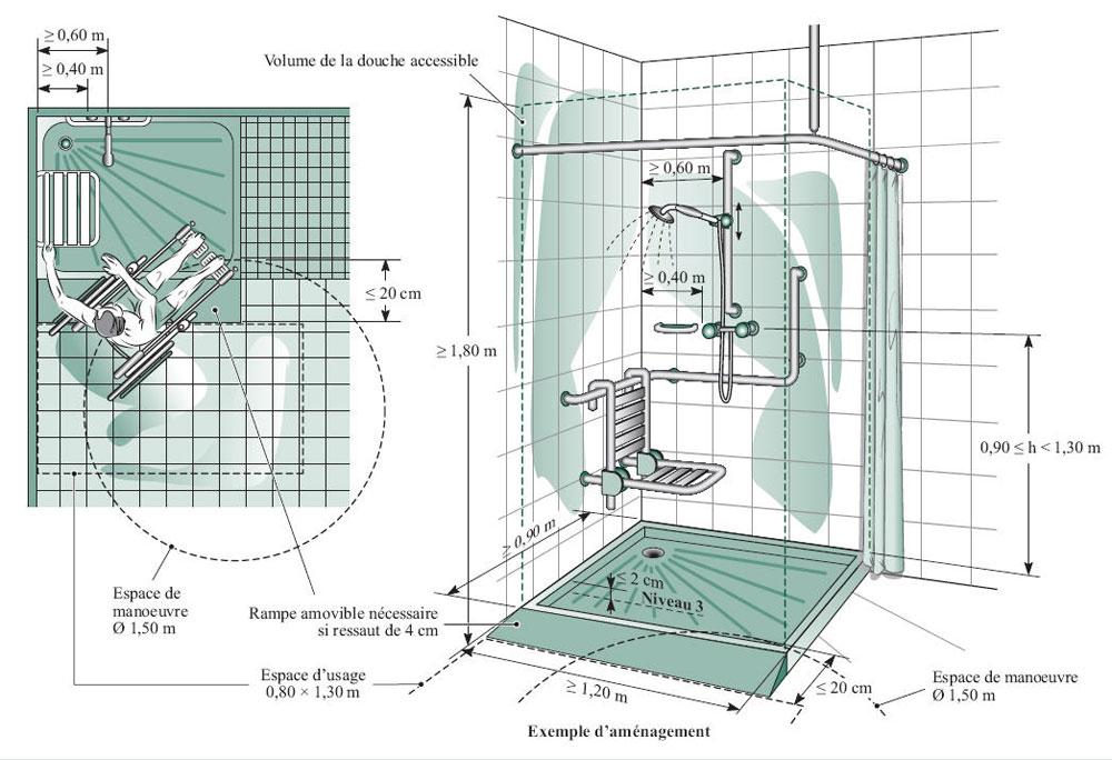 Comment ça marche : Installations sanitaires accessibles