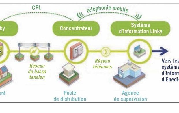 Mouvement de comptage Outil compteur numérique électronique Compteur Electronique