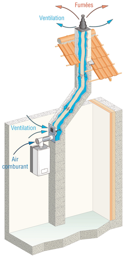 Solutions De Ventilation